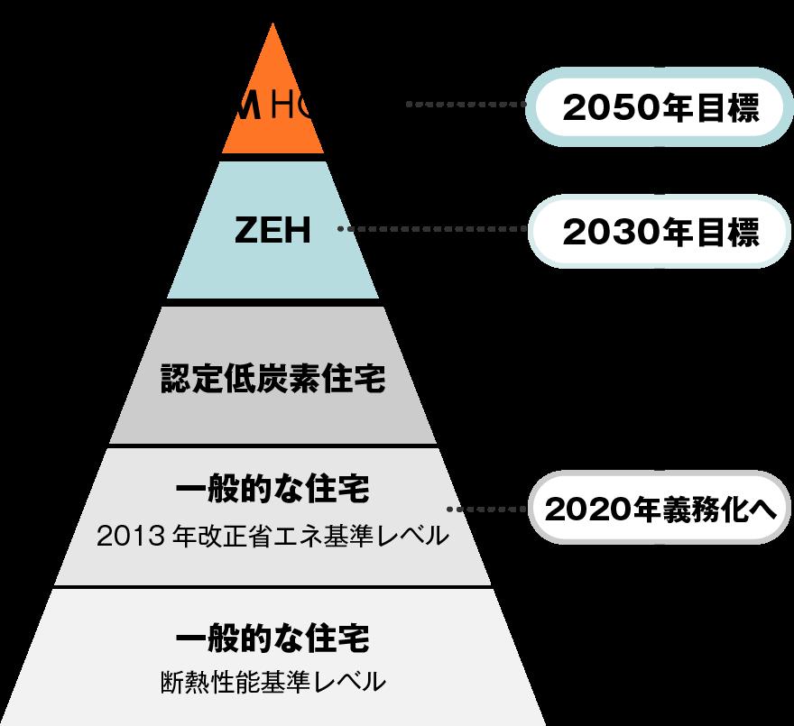 一般的な住宅・認定低炭素住宅・ZEH・LCCM住宅の比較:一般的な住宅(2013年改正省エネ基準レベル)は2020年義務化へ・ZEHは2030年目標・LCCM住宅は2050年目標