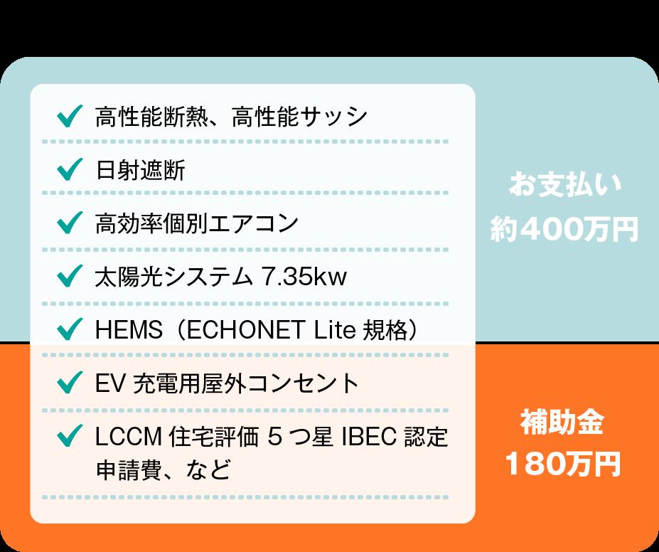 LCCM HOUSE に必要な費用:高性能断熱、高性能サッシ・日射遮断・高効率個別エアコン・太陽光システム 7.35kw・HEMS(ECHONET Lite規格)・EV充電用屋外コンセント・LCCM住宅評価 5つ星 IBEC認定申請費、など。お支払い約400万円+補助金180万円