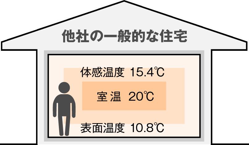 一般的な住宅の室温