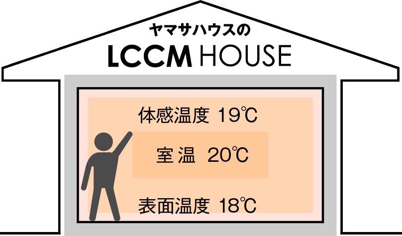 LCCM HOUSEの室温