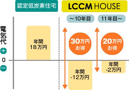光熱費の比較